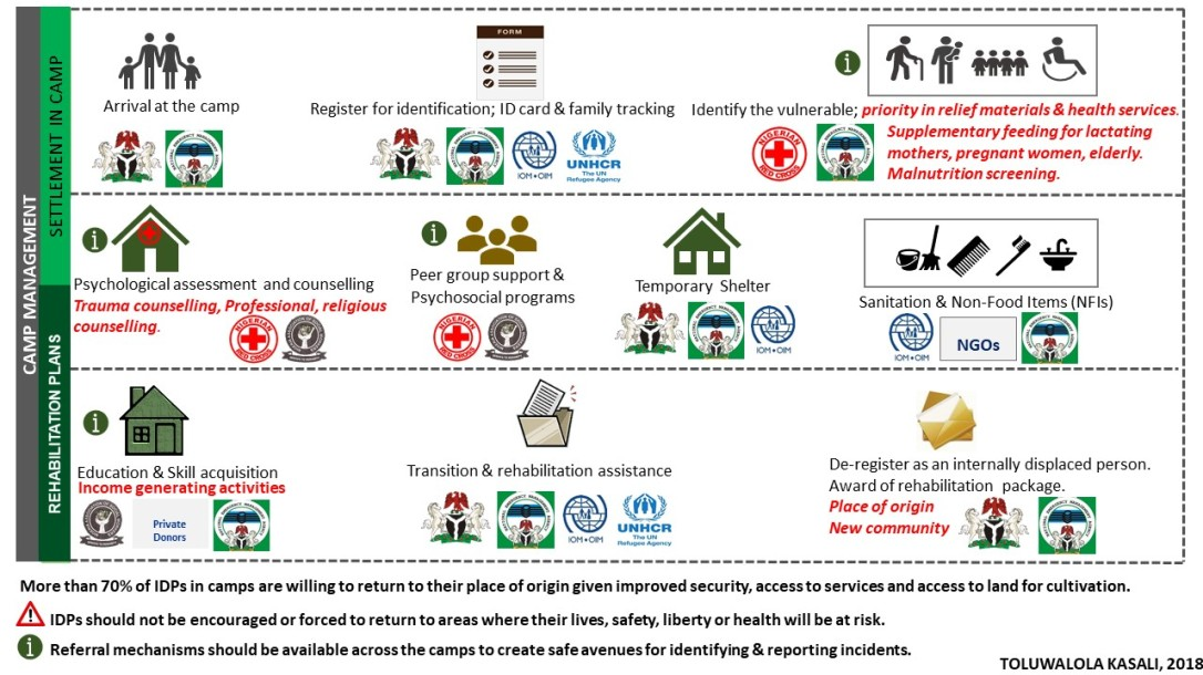IDP Camp Management_Diagram_JPEG