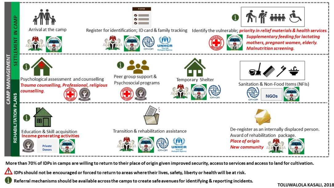 IDP Camp Management_Diagram_JPEG